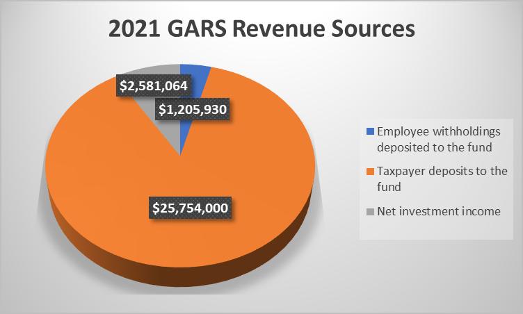 gars revenue 2021